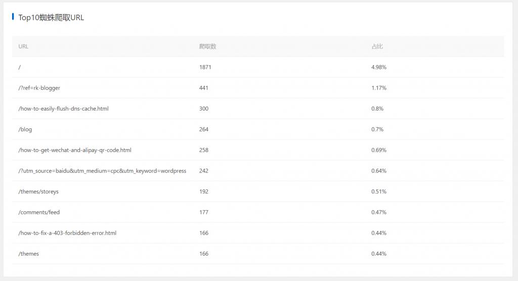 WordPress蜘蛛分析日志插件:Spider Analyser「分析网站问题」